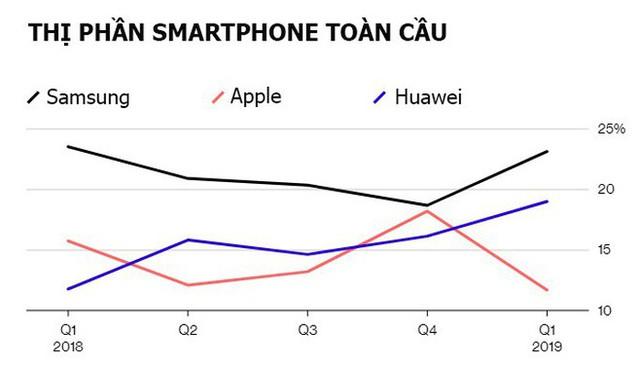 Huawei vượt Apple thành nhà sản xuất smartphone lớn thứ hai thế giới - Ảnh 1.