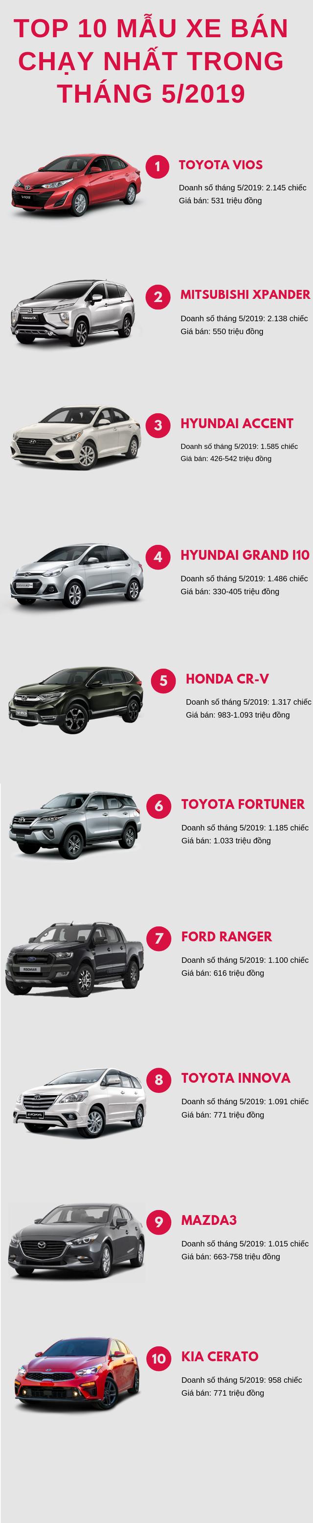 Top 10 xe bán chạy nhất tháng 5/2019: Sự bứt phá ngoạn mục của Mitsubishi Xpander - Ảnh 1.