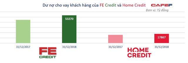 Vị thế của 2 ông lớn FE Credit và Home Credit trên thị trường tài chính tiêu dùng? - Ảnh 1.