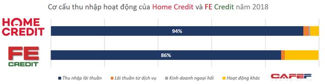Vị thế của 2 ông lớn FE Credit và Home Credit trên thị trường tài chính tiêu dùng? - Ảnh 3.
