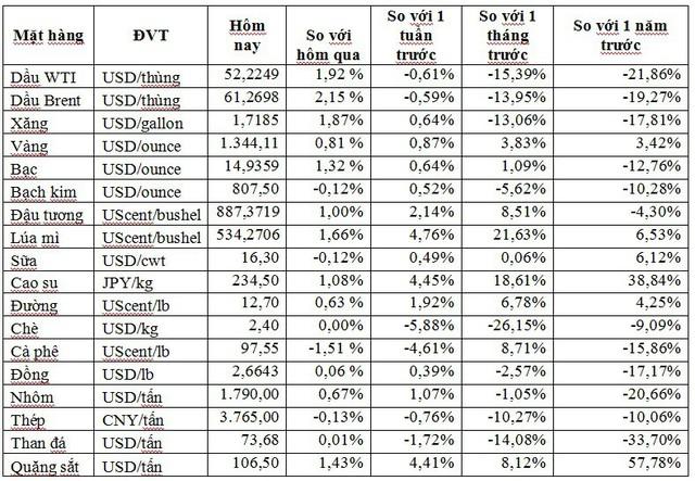 Thị trường ngày 14/6: Giá dầu tăng mạnh trở lại, quặng sắt thiết lập mức cao kỷ lục mới     - Ảnh 1.