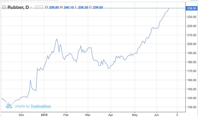 Giá cao su liên tục phá đỉnh, HAGL Agrico bán Cao su Đông Dương cho THADI - Ảnh 1.