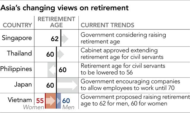 Nikkei: Tăng tuổi hưu có thật sự cần thiết khi mỗi năm vẫn có hàng trăm nghìn người Việt xuất khẩu lao động? - Ảnh 1.