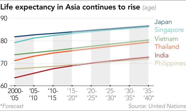 Nikkei: Tăng tuổi hưu có thật sự cần thiết khi mỗi năm vẫn có hàng trăm nghìn người Việt xuất khẩu lao động? - Ảnh 4.