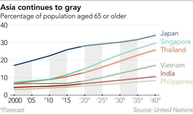 Nikkei: Tăng tuổi hưu có thật sự cần thiết khi mỗi năm vẫn có hàng trăm nghìn người Việt xuất khẩu lao động? - Ảnh 2.