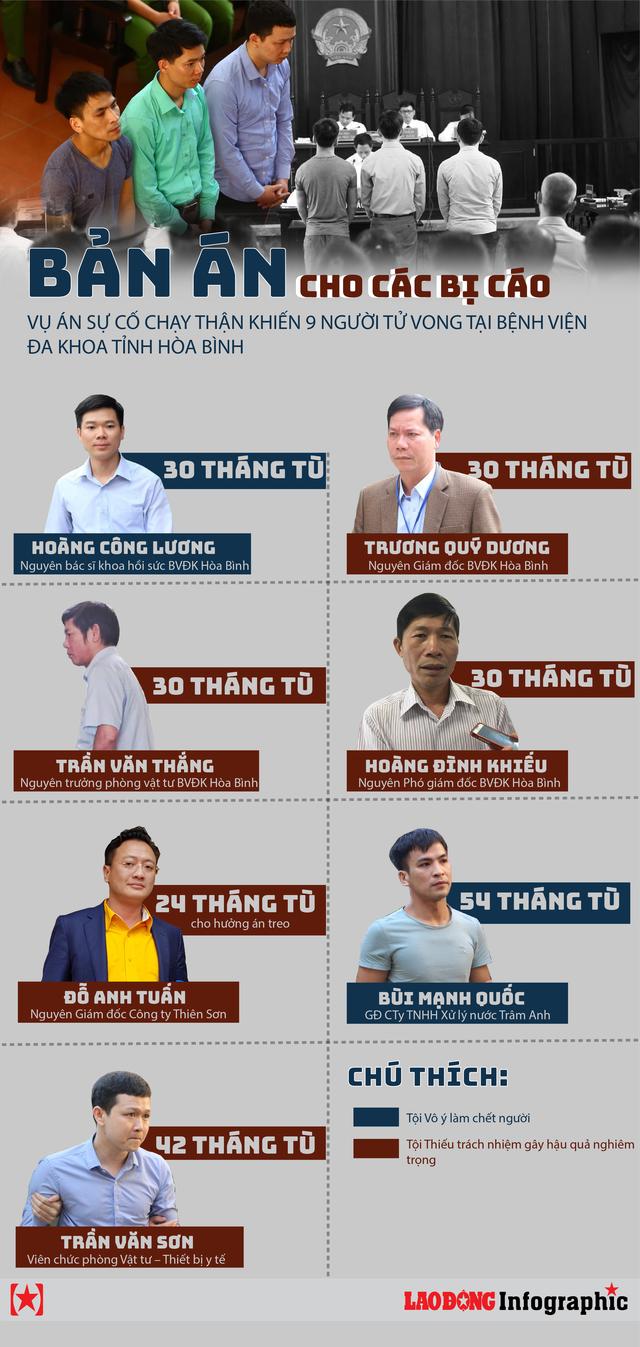 Infographic: Các bị cáo vụ tai biến chạy thận Hòa Bình nhận mức án nào? - Ảnh 1.