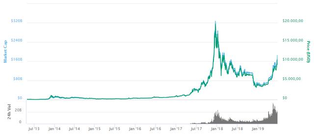 Giá Bitcoin vượt mốc 10.000 USD, nhà đầu tư phấn khích - Ảnh 1.