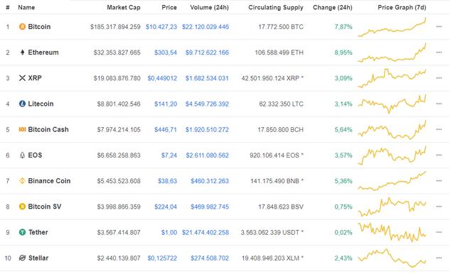 Giá Bitcoin vượt mốc 10.000 USD, nhà đầu tư phấn khích - Ảnh 2.