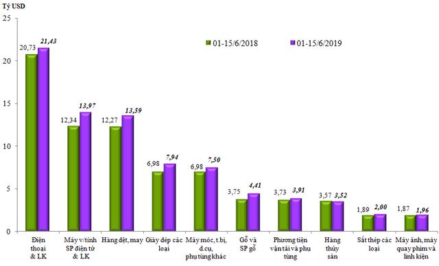 Cán cân thương mại đổi chiều, cả nước xuất siêu 485 triệu USD trong nửa đầu tháng 6/2019 - Ảnh 1.