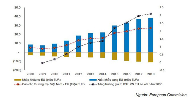 FTA Việt Nam - EU: Áp lực lớn cho doanh nghiệp khi thuế nhập khẩu thịt, sữa từ EU về 0% - Ảnh 1.