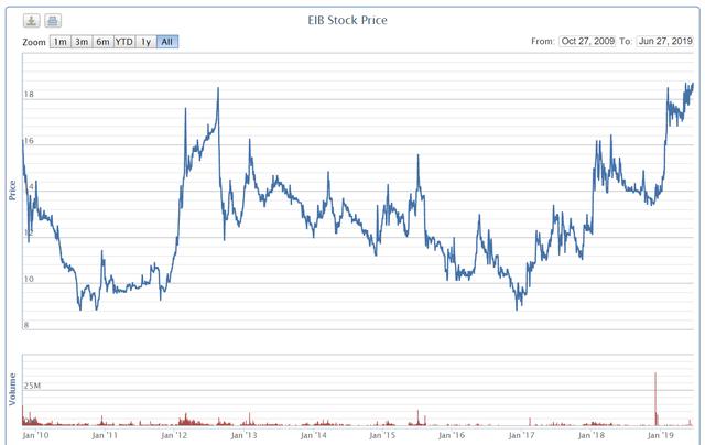 Giữa tranh chấp quyền lực, cổ phiếu Eximbank vẫn lên đỉnh lịch sử - Ảnh 2.