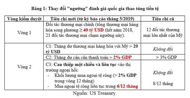 Việt Nam nằm trong danh sách theo dõi khả năng thao túng tiền tệ - điều này có ý nghĩa gì? - Ảnh 1.