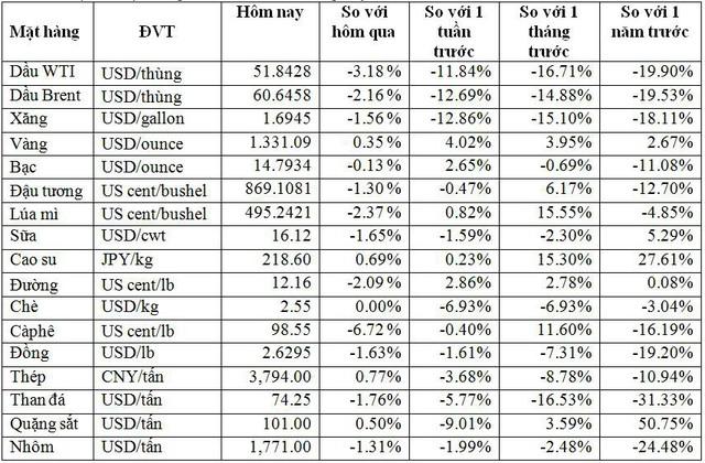 Thị trường ngày 6/6: Giá vàng tiếp tục leo lên cao nhất 15 tuần, cà phê rơi mạnh nhất trong 4 năm - Ảnh 1.