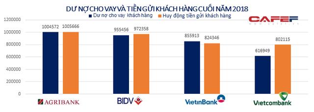 Big 4 ngân hàng Agribank, BIDV, VietinBank, Vietcombank hiện nay ra sao? - Ảnh 1.