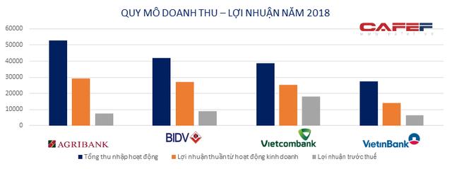 Big 4 ngân hàng Agribank, BIDV, VietinBank, Vietcombank hiện nay ra sao? - Ảnh 4.
