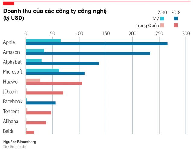 Cuộc chạy đua để trở thành quốc gia dẫn đầu về công nghệ: Mỹ đang ở vị trí đầu tiên, nhưng Trung Quốc đang bắt kịp với tốc độ chóng mặt bất chấp việc chơi bẩn - Ảnh 2.