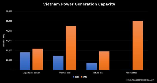 Bùng nổ ngành năng lượng Việt Nam: Năng lượng tái tạo có đuổi kịp vua than? - Ảnh 2.