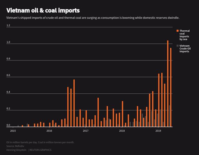 Bùng nổ ngành năng lượng Việt Nam: Năng lượng tái tạo có đuổi kịp vua than? - Ảnh 4.