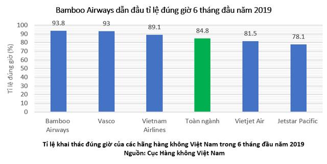 Bamboo Airways bay đúng giờ nhất toàn ngành hàng không Việt Nam 6 tháng đầu năm 2019 - Ảnh 1.