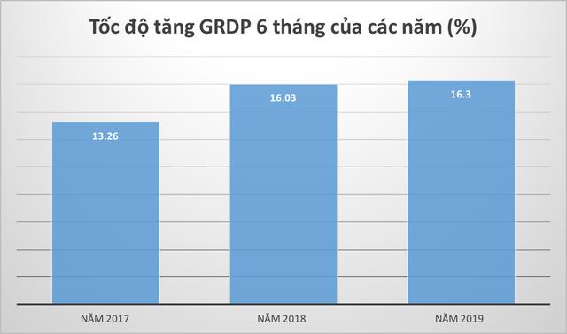 6 tháng đầu năm: GRDP của Hải Phòng tăng cao nhất từ trước đến nay - Ảnh 1.