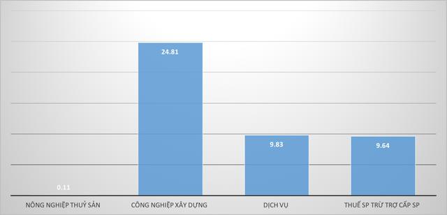 6 tháng đầu năm: GRDP của Hải Phòng tăng cao nhất từ trước đến nay - Ảnh 2.
