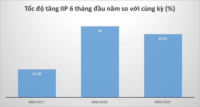 6 tháng đầu năm: GRDP của Hải Phòng tăng cao nhất từ trước đến nay - Ảnh 4.