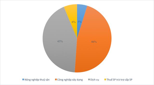 6 tháng đầu năm: GRDP của Hải Phòng tăng cao nhất từ trước đến nay - Ảnh 3.