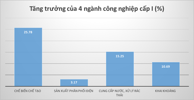 6 tháng đầu năm: GRDP của Hải Phòng tăng cao nhất từ trước đến nay - Ảnh 5.