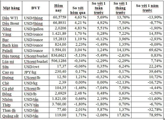 Thị trường ngày 11/7: Giá dầu tăng vọt 4,5%, vàng cũng tăng giá - Ảnh 1.