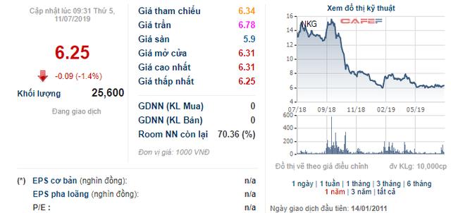 NKG giảm về vùng đáy, Công ty riêng của Chủ tịch Thép Nam Kim vẫn bán bớt 19 triệu cổ phiếu - Ảnh 1.