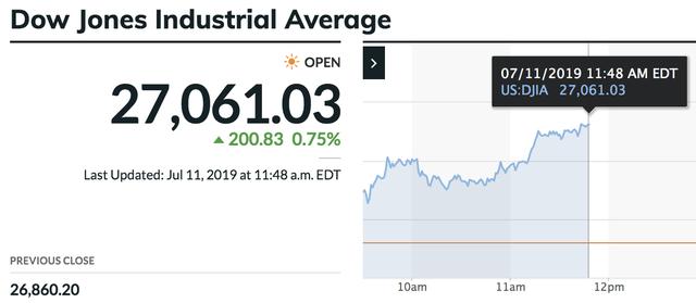 Kỳ vọng về việc Fed hạ lãi suất được thúc đẩy, Dow Jones lần đầu tiên trong lịch sử bứt phá vượt mốc 27.000 điểm - Ảnh 1.