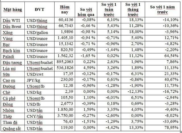 Thị trường ngày 12/7: Giá dầu, vàng đảo chiều đi xuống, nông sản đồng loạt tăng           - Ảnh 1.