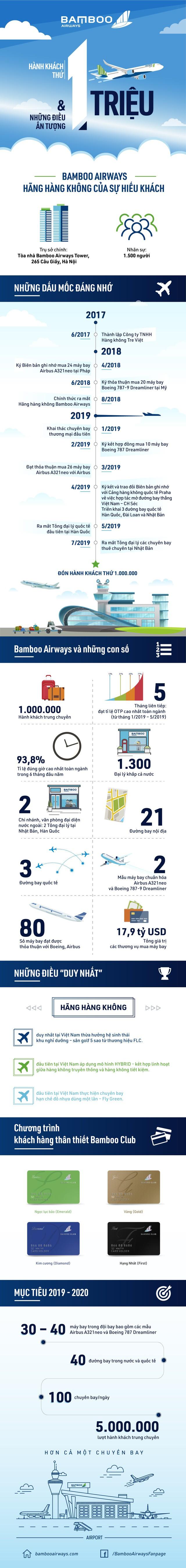Bamboo Airways đạt 1 triệu hành khách sau 6 tháng hoạt động - Ảnh 1.