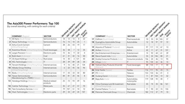 Vinamilk là đại diện duy nhất của Việt Nam lọt top 50 doanh nghiệp quyền lực nhất Châu Á - Ảnh 2.