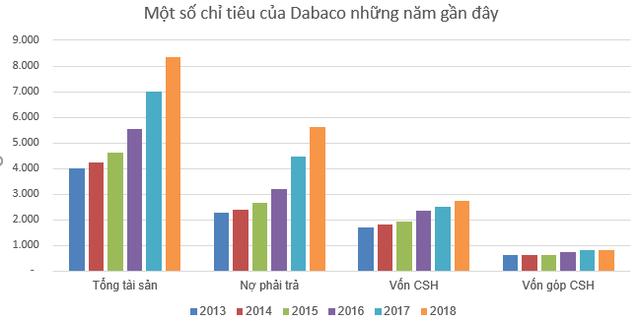 Cổ phiếu Dabaco (DBC) sẽ giao dịch phiên cuối trên HNX vào 17/7/2019 - Ảnh 3.