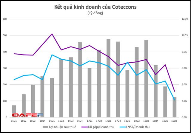 Coteccons: LNST quý 2 giảm 71% so với cùng kỳ, xuống thấp nhất kể từ đầu năm 2015 - Ảnh 2.