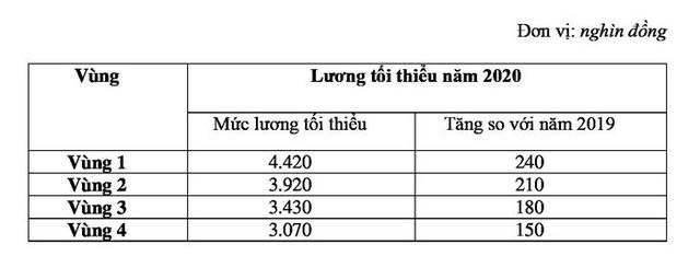 Từ 1/1/2020, lương tối thiểu vùng dự kiến sẽ tăng cao nhất 240.000 đồng/tháng - Ảnh 1.
