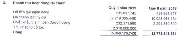 Xi măng Hà Tiên 1 (HT1): 6 tháng lãi 314 tỷ đồng, hoàn thành 43% kế hoạch năm - Ảnh 1.