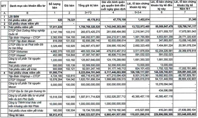 Lợi nhuận của TCBS lên cao nhất ngành chứng khoán nhờ tập trung phân phối trái phiếu cho Vingroup và Masan - Ảnh 2.