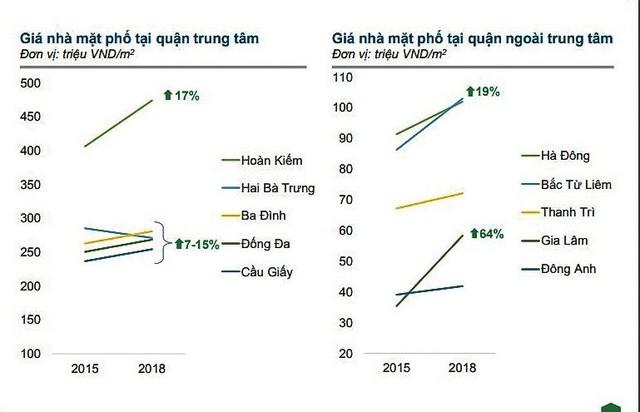 Đất ngoại thành nhiều quận, huyện Hà Nội tăng giá - Ảnh 2.