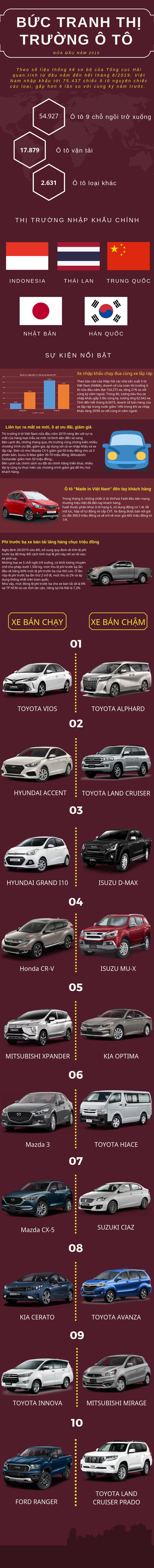 Bức tranh thị trường ô tô Việt nửa đầu năm 2019: Từ kỳ tích VinFast đến giảm giá ồ ạt trên mọi phân khúc - Ảnh 1.