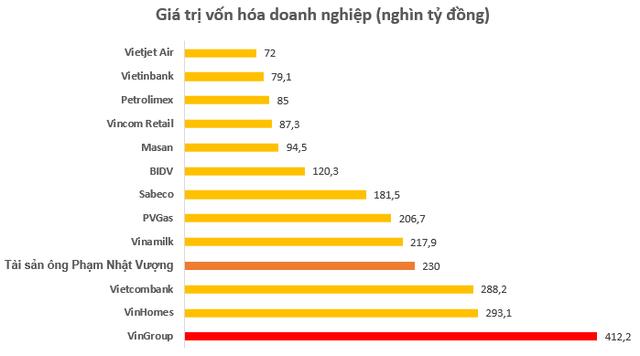 Giá trị cổ phiếu ông Phạm Nhật Vượng nắm giữ gần chạm mốc 10 tỷ USD, lớn hơn vốn hóa hầu hết doanh nghiệp trên sàn chứng khoán Việt Nam - Ảnh 2.