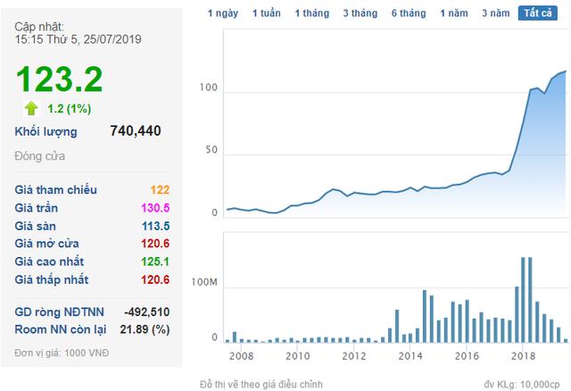 Giá trị cổ phiếu ông Phạm Nhật Vượng nắm giữ gần chạm mốc 10 tỷ USD, lớn hơn vốn hóa hầu hết doanh nghiệp trên sàn chứng khoán Việt Nam - Ảnh 1.