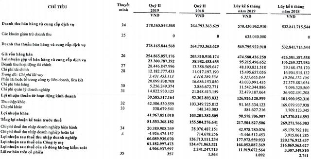 Cao su Phước Hoà (PHR): Lợi nhuận sau thuế hợp nhất giảm về 178 tỷ đồng - Ảnh 1.