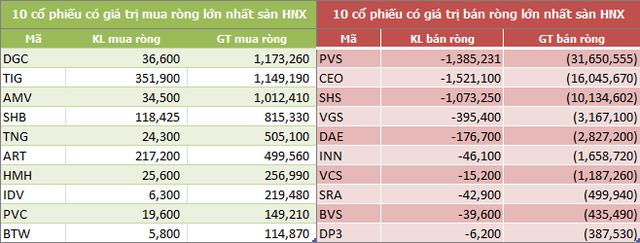 Khối ngoại sàn HoSE mua ròng tuần thứ 5 liên tiếp, đạt 496 tỷ đồng - Ảnh 4.