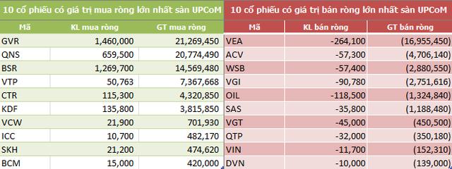 Khối ngoại sàn HoSE mua ròng tuần thứ 5 liên tiếp, đạt 496 tỷ đồng - Ảnh 5.