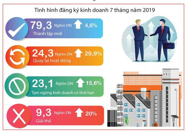 [Infographic] Điểm nhanh các chỉ số vĩ mô tháng 7 và 7 tháng đầu năm - Ảnh 3.