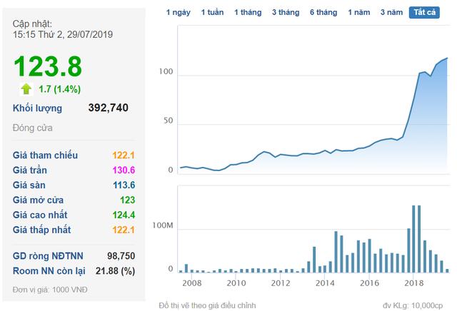 Tài sản tỷ phú Phạm Nhật Vượng tăng thêm 4.300 tỷ đồng ngay khi những chiếc VinFast Lux đ.ầu tiên được b.àn giao - Ảnh 1.
