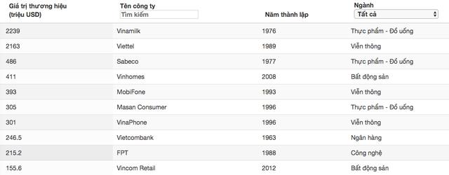 Forbes: Vinamilk , Viettel giữ ngôi vị nhất nhì về giá trị thương hiệu, bỏ xa những cái tên còn lại - Ảnh 1.