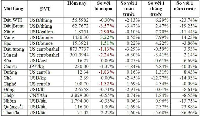 Thị trường ngày 3/7: Giá dầu lao dốc hơn 4%, giá vàng đảo chiều tăng vượt 1.405 USD/ounce - Ảnh 1.